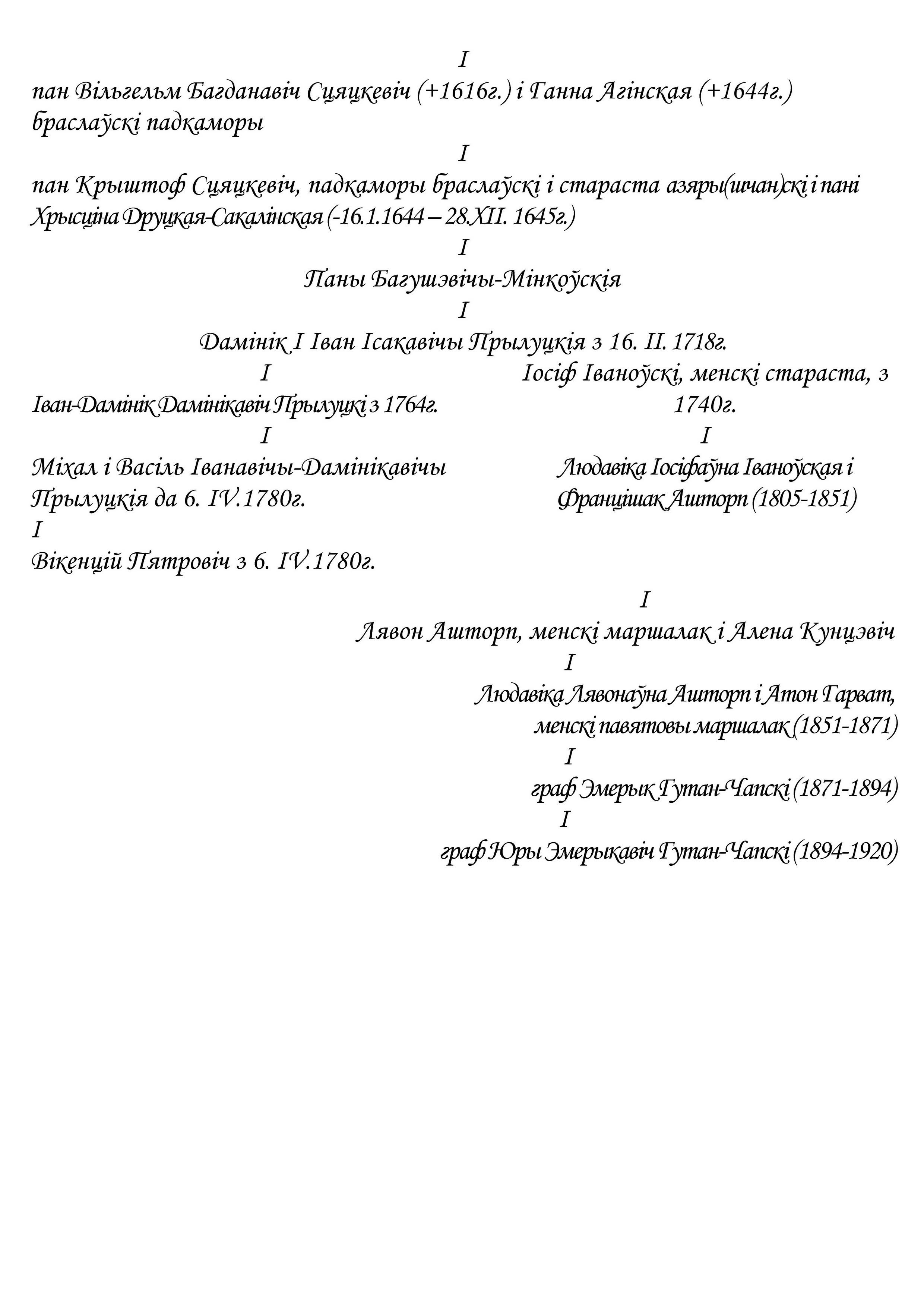 Дзяржаўцы-валадары двара (Іменья) Прылук (і) ад XV да пач. XX ст.